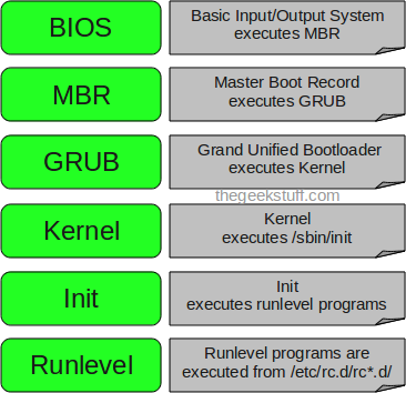 linux-boot-process